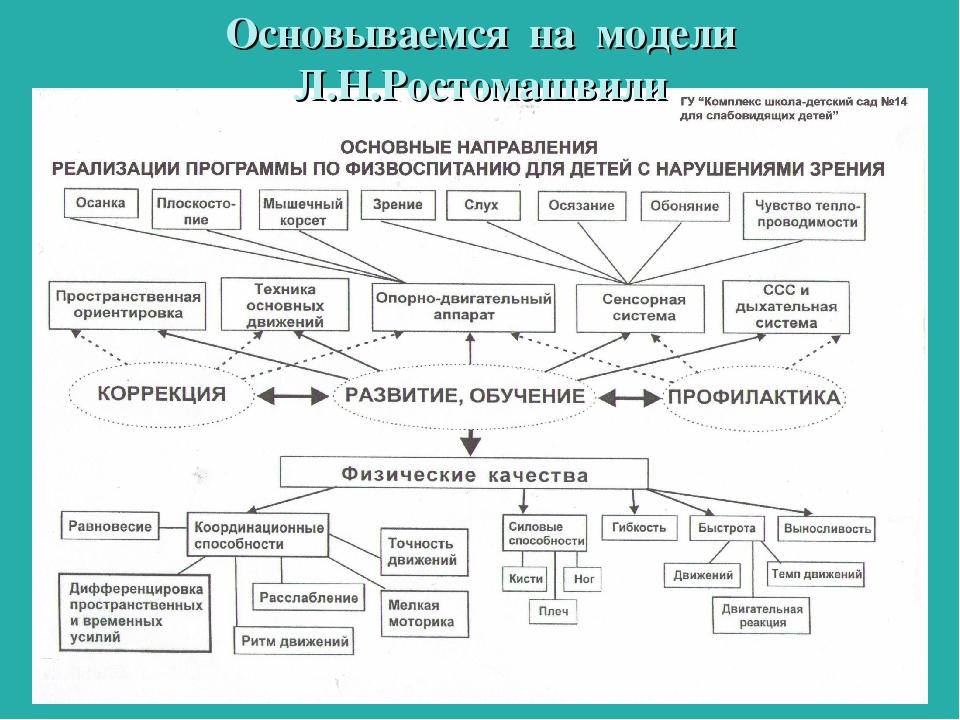 Основываемся на модели Л.Н.Ростомашвили