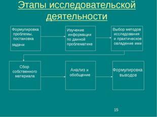 Этапы исследовательской деятельности Формулировка проблемы, постановка задач