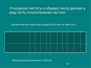 Таблица относительных частот Отношение частоты к общему числу данных в ряду