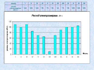 месяц I II III IV V VI VII VIII IX X XI XII расход электроэнергии, кВт-ч 110