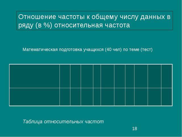 Таблица относительных частот Отношение частоты к общему числу данных в ряду...