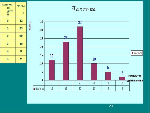 количество детей Частота 0 12 1 23 2 32 3 10 4 5 5 2