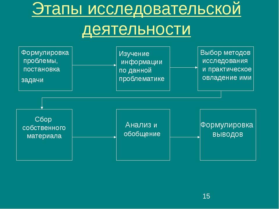 Этапы исследовательской деятельности Формулировка проблемы, постановка задач...