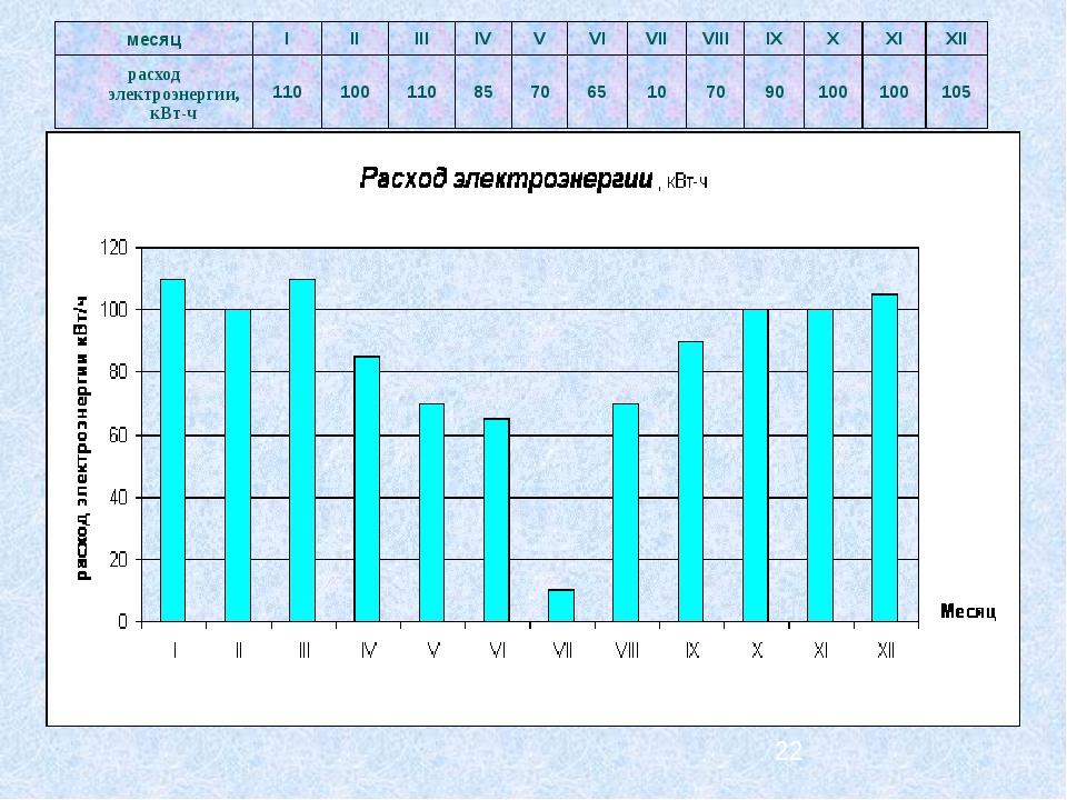 месяц I II III IV V VI VII VIII IX X XI XII расход электроэнергии, кВт-ч 110...