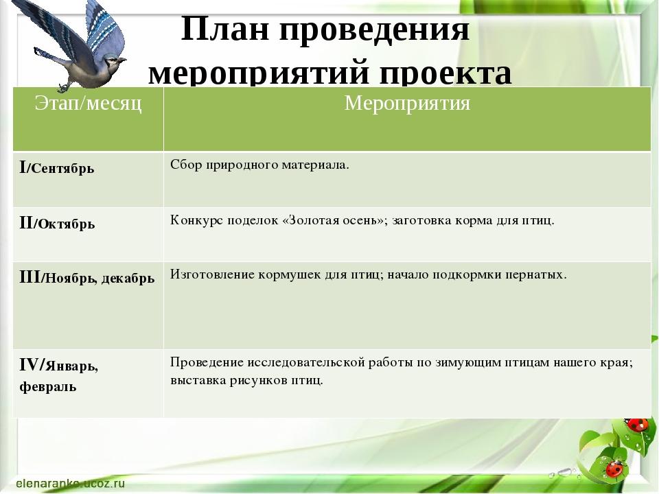 План проведения мероприятий проекта Этап/месяц Мероприятия І/Сентябрь Сбор пр...