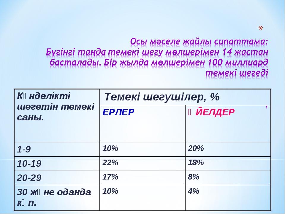 Күнделікті шегетін темекі саны.  Темекі шегушілер, %  ЕРЛЕРӘЙЕЛДЕР 1-9 1...