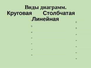 Виды диаграмм. Круговая Столбчатая Линейная
