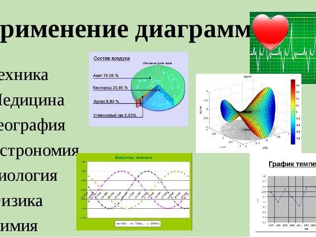 Применение диаграмм: Техника Медицина География Астрономия Биология Физика Хи...