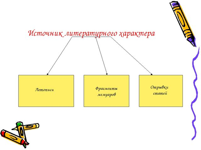 Источник литературного характера Фрагменты мемуаров Летописи Отрывки статей