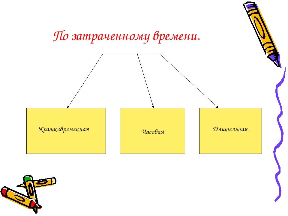Часовая Кратковременная Длительная По затраченному времени.