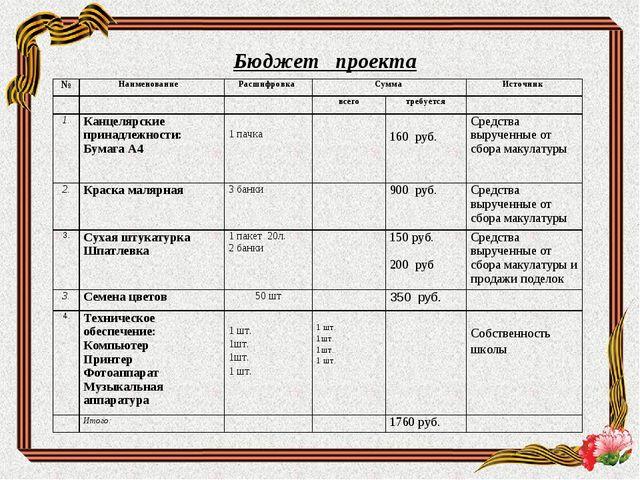 Бюджет проекта №Наименование Расшифровка Сумма Источник  всеготребуе...
