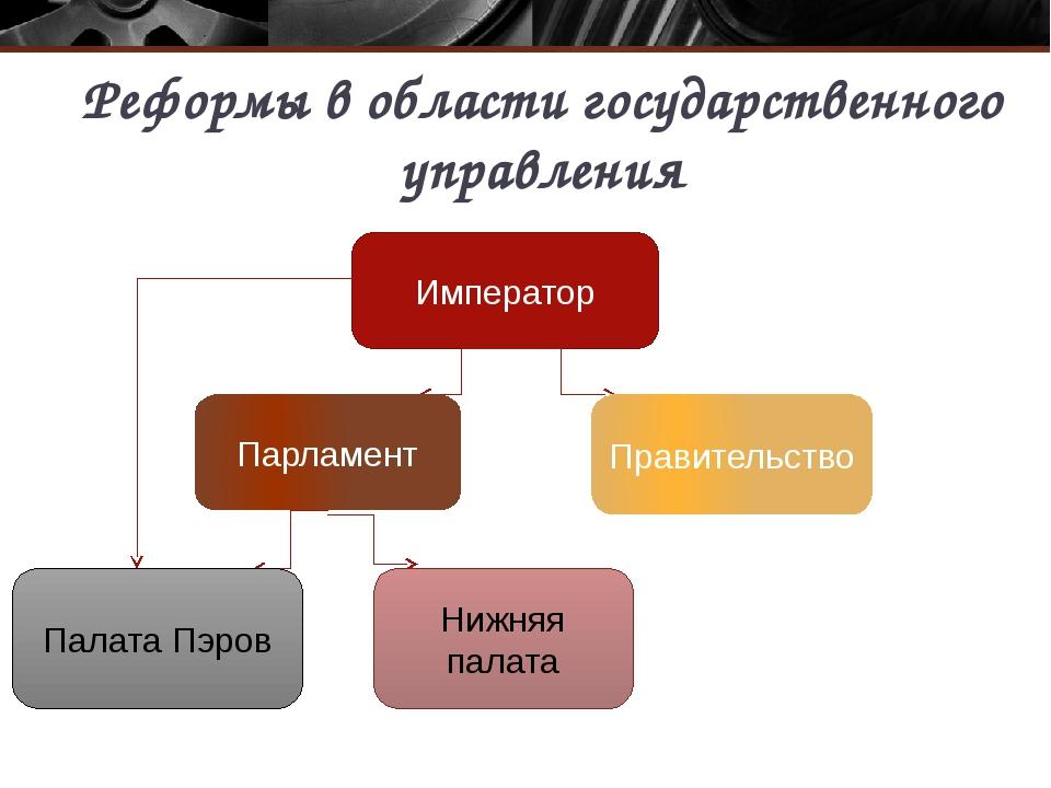 Реформы в области государственного управления Император Парламент Правительст...