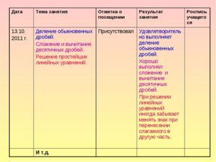 ДатаТема занятия Отметка о посещении Результат занятия Роспись учащегося