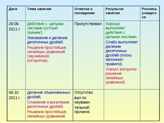 ДатаТема занятия Отметка о посещении Результат занятия Роспись учащегося...