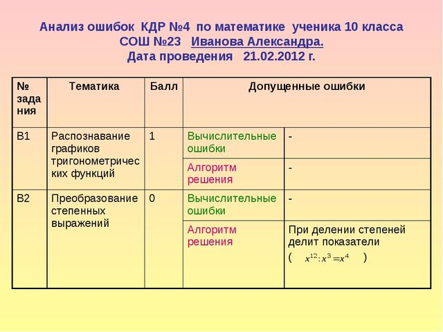 Анализ ошибок КДР №4 по математике ученика 10 класса СОШ №23 Иванова Александ...