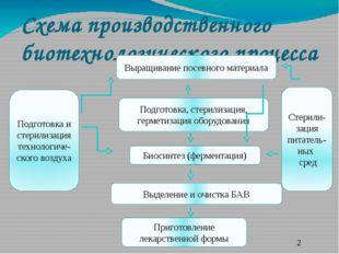 Схема производственного биотехнологического процесса Подготовка и стерилизаци