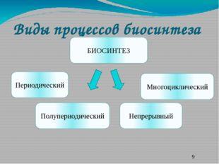 Виды процессов биосинтеза БИОСИНТЕЗ Непрерывный Периодический Полупериодическ