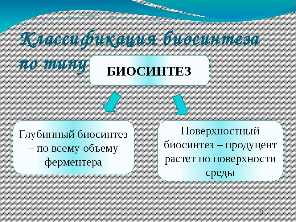 Классификация биосинтеза по типу ферментации БИОСИНТЕЗ Глубинный биосинтез –...