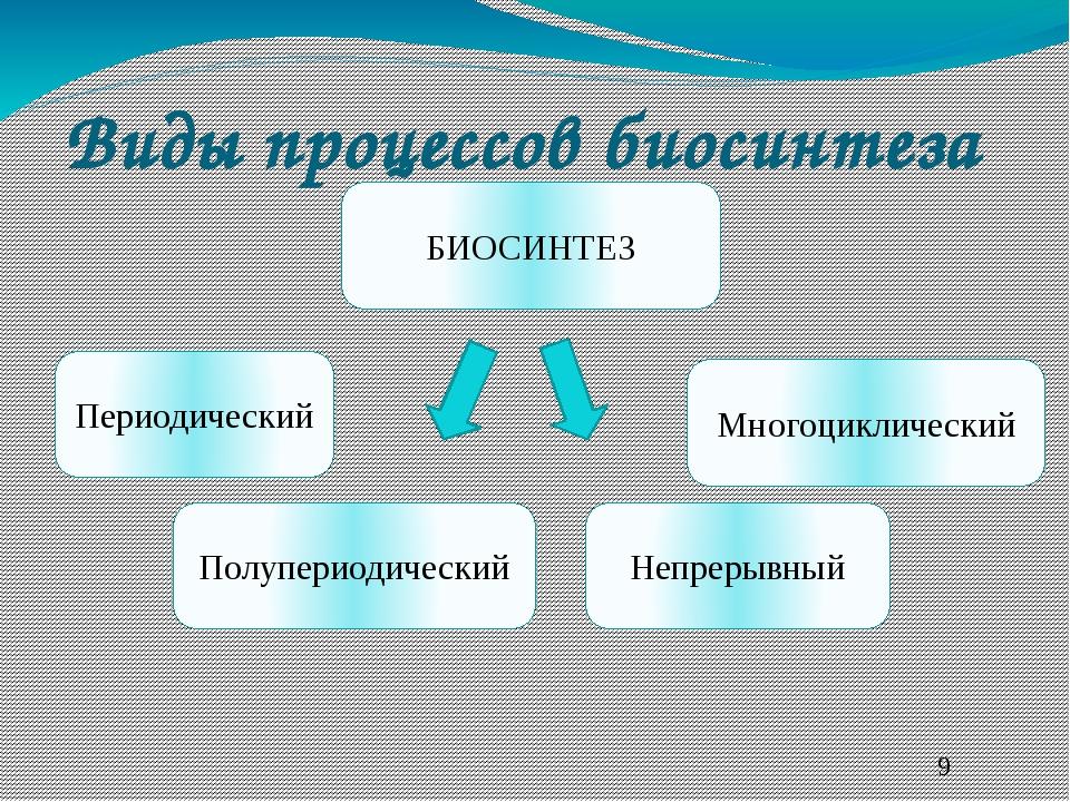 Виды процессов биосинтеза БИОСИНТЕЗ Непрерывный Периодический Полупериодическ...