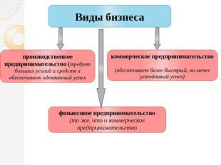 Виды бизнеса производственное предпринимательство (требует больших усилий и с