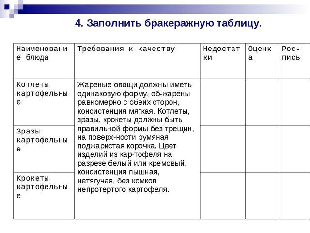 4. Заполнить бракеражную таблицу. Наименование блюдаТребования к качествуНе...