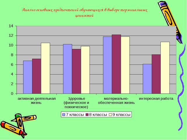 Анализ основных предпочтений обучающихся в выборе терминальных ценностей