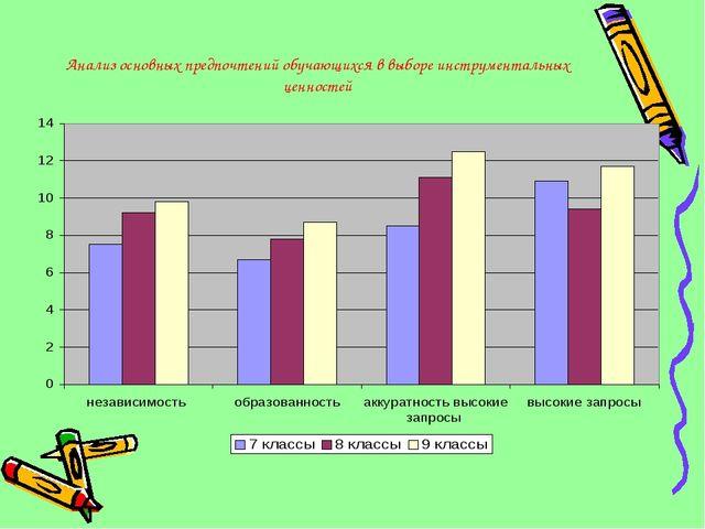 Анализ основных предпочтений обучающихся в выборе инструментальных ценностей