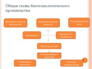 Общая схема биотехнологического производства Исходное сырье и материалы Энерг