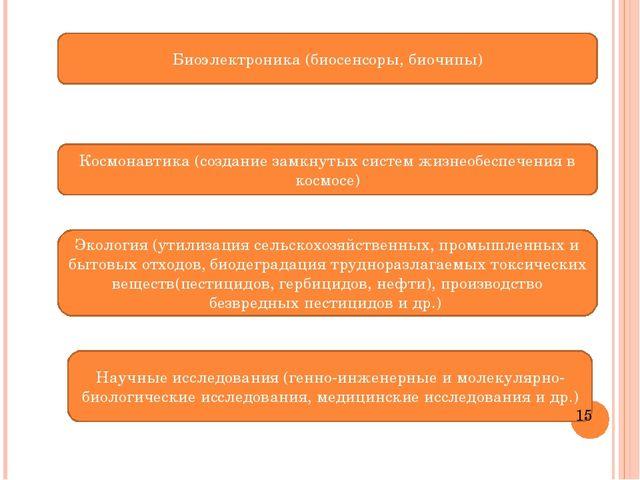 Биоэлектроника (биосенсоры, биочипы) Космонавтика (создание замкнутых систем...