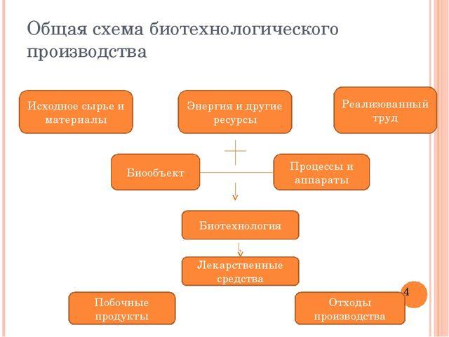 Общая схема биотехнологического производства Исходное сырье и материалы Энерг...