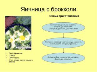 Яичница с брокколи 500 г брокколи 2 яйца 100 г сыра 2 ст. ложки растительного