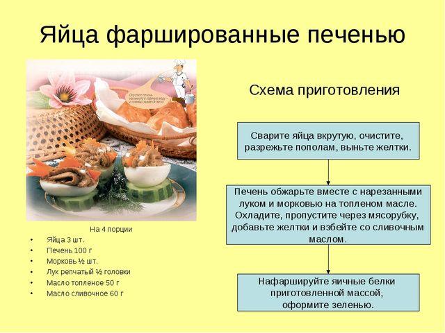 Яйца фаршированные печенью На 4 порции Яйца 3 шт. Печень 100 г Морковь ½ шт....