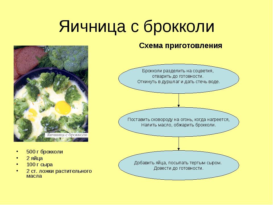Яичница с брокколи 500 г брокколи 2 яйца 100 г сыра 2 ст. ложки растительного...