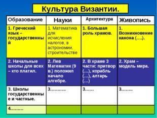 Культура Византии. Образование Науки АрхитектураЖивопись 1. Греческий язык
