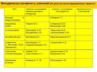 Методическая активность учителей (по результатам предметных недель): М/Оучит