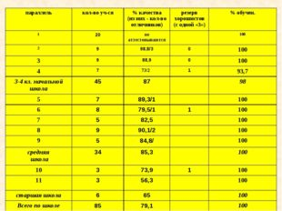 параллелькол-во уч-ся% качества (из них - кол-во отличников)резерв хорошис