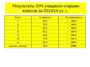 Результаты ЗУН учащихся старших классов за 2013/14 уч. г.: Класс% качества%