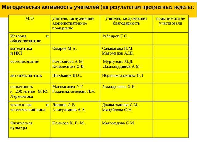 Методическая активность учителей (по результатам предметных недель): М/Оучит...
