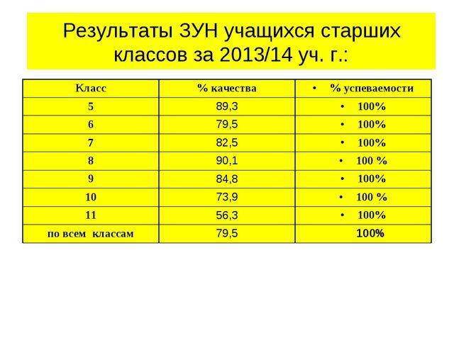 Результаты ЗУН учащихся старших классов за 2013/14 уч. г.: Класс% качества%...