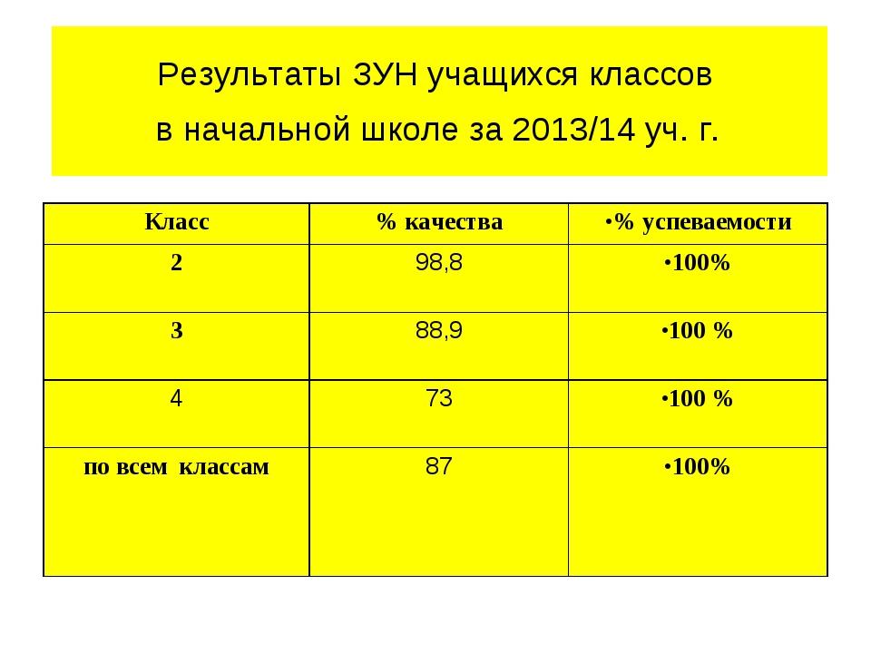 Результаты ЗУН учащихся классов в начальной школе за 2013/14 уч. г. Класс%...
