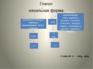 Глагол начальная форма - ить остальные глаголы; глаголы-исключения: брить, ст