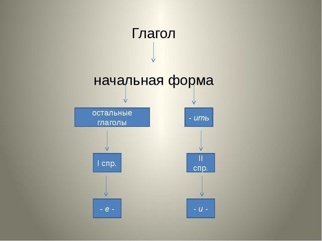 Глагол начальная форма - ить остальные глаголы I спр. II спр. - е - - и -