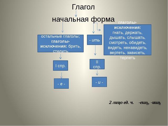 Глагол начальная форма - ить остальные глаголы; глаголы-исключения: брить, ст...