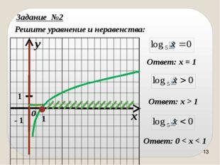 Задание №3 Постройте графики функций: x y 0 1 1 y = - 3 x = - 2 Самостоятельн