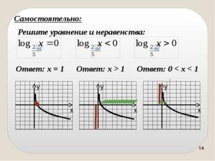 Не является графиком логарифмической функции Установите для предложенных гра