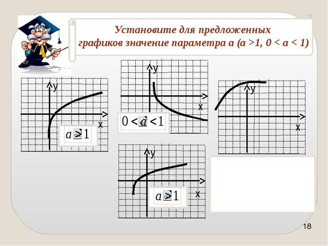 http://ru.wikipedia.org Мордкович А.Г. Алгебра и начала анализа. 10 – 11 кл.:...