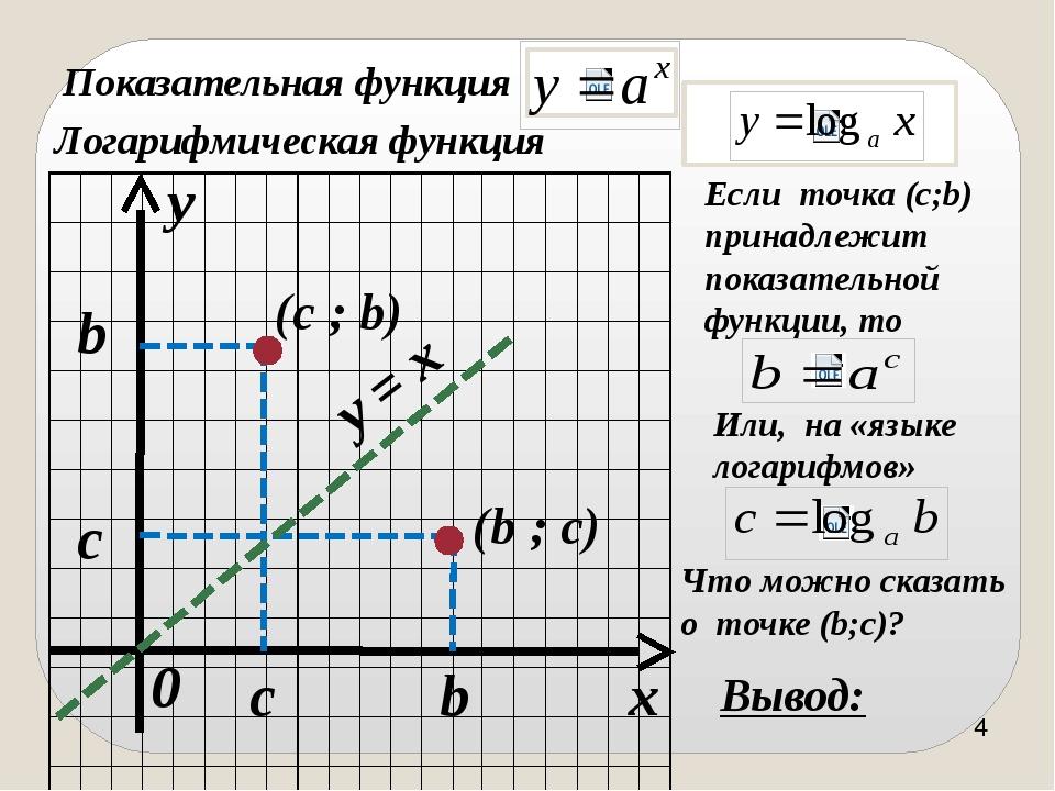 x y 0 c b c b y = x Показательная функция Логарифмическая функция (c ; b) Есл...