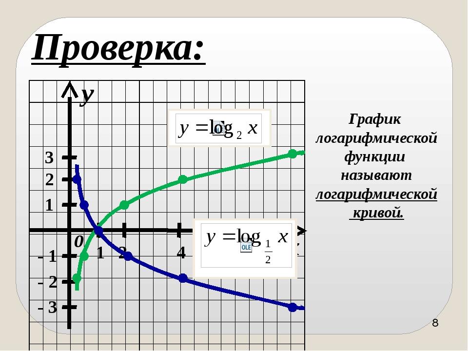 1) D(f) = (0, + ∞); 2) не является ни чётной, ни нечётной; 3) возрастает на...