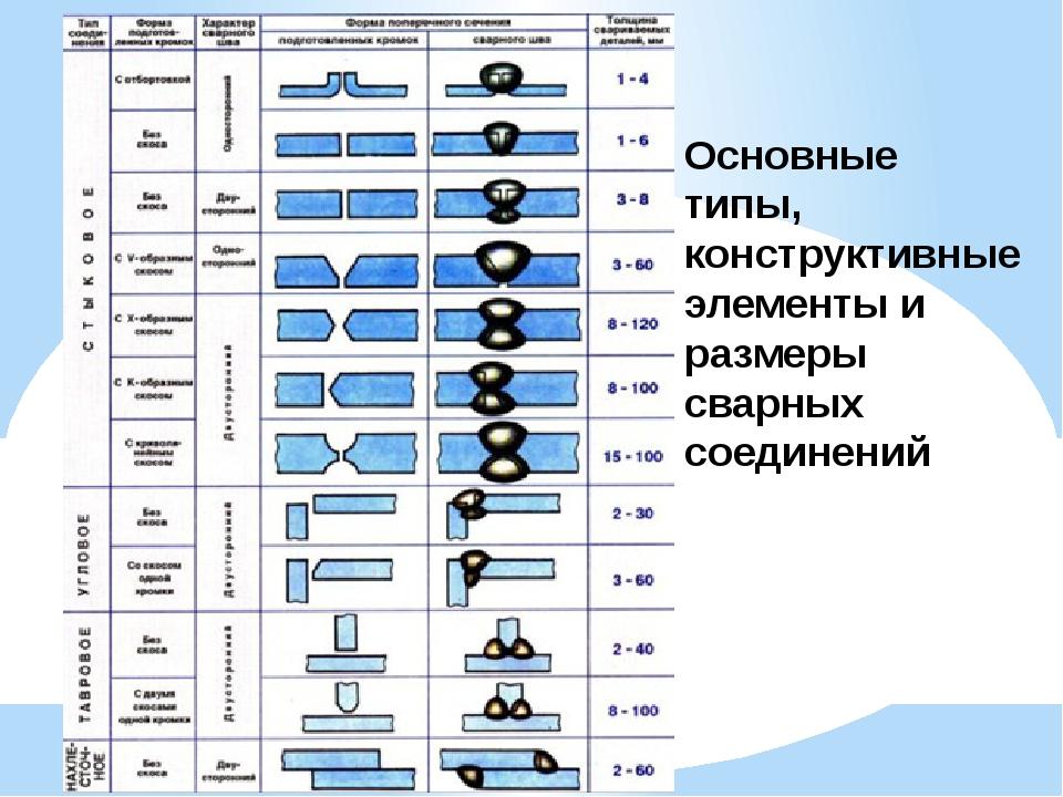 Основные типы, конструктивные элементы и размеры сварных соединений
