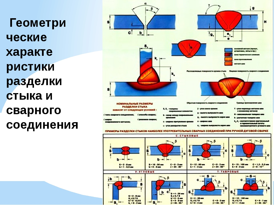 Геометри ческие характе ристики разделки стыка и сварного соединения